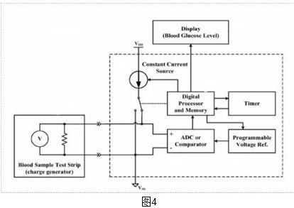 完全由mcu内部提供,主要包括:高精度模数转换器(adc),可编程的恒流源